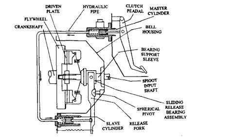 clutch operating linkage  automobile