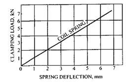 Deflection vs load for a multi-coil spring