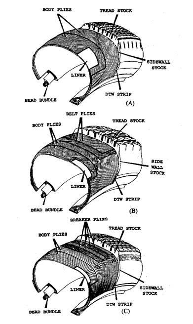 Tyre Construction. A. Bias angle construction. B. Bias belted construction. C. Radial construction.
