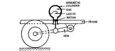 Hydro-pneumatic suspension system.
