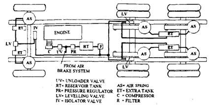 Air spring suspension layout (plan view).
