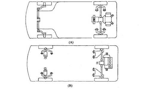 vehicle components attachment and location automobile rh what when how com Wave Diagram Wave Diagram