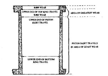 Location of the cylinder bore wear.