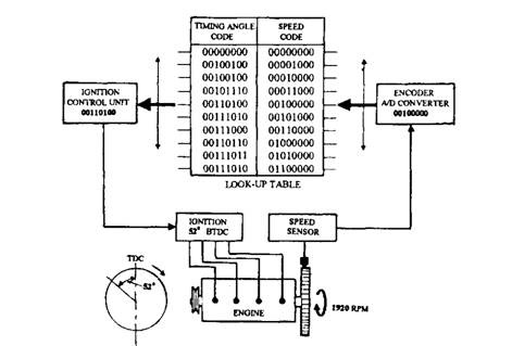 closed loop engine control system (automobile)knock control system