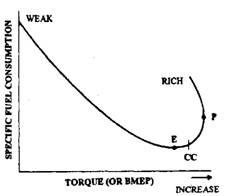 Torque I consumption loop.