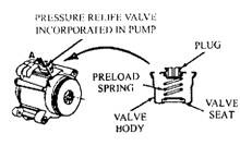Air pumps with built-in pressure relief valves.