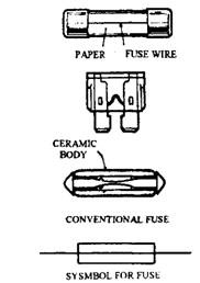 Types of fuses.