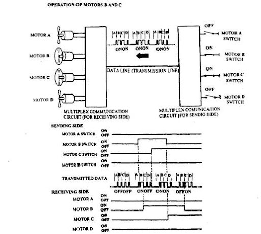vehicle circuits and systems automobile rh what when how com firefly multiplex wiring system with complete control multiplex wiring systems cars