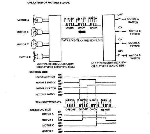 Use of multiplexing to transmit signal information along a single wire.