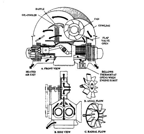  Air-cooling system for a horizontally opposed four-cylinder engine.
