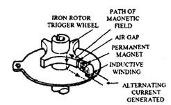 Inductive pulse generator.