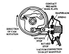 Operation of vacuum control.