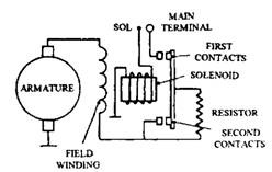 axial (sliding armature) starter motor Armature Winding Diagram Pattern circuit diagram of coaxial starter Rotor Wiring Diagram