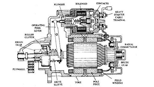 pre engaged starter motor automobile rh what when how com 3 Phase Motor Wiring Diagrams Basic Motor Starter Wiring Diagram