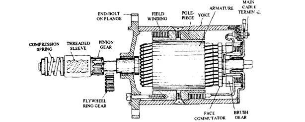 Inertia starter motor.