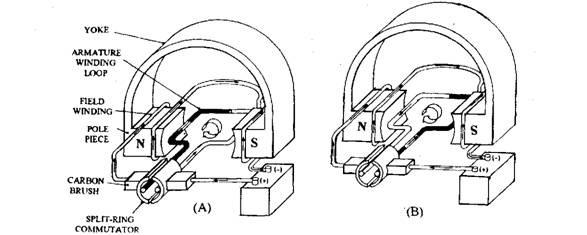 stator motor working principle