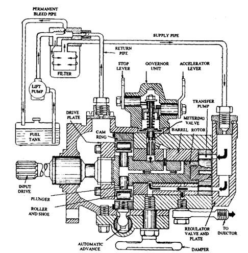 Simms Injection Pump Parts