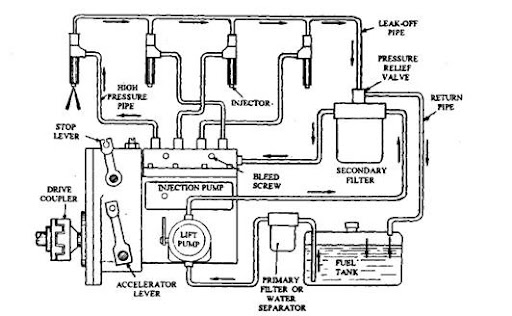 in line injection pumps (automobile) diesel injector pump diagram fuel injector pump diagram #4