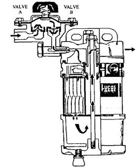 Filtration Arrangements (Automobile)