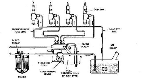 ci engine fuel system (automobile) Engine Radiator Diagram ci engine fuel system