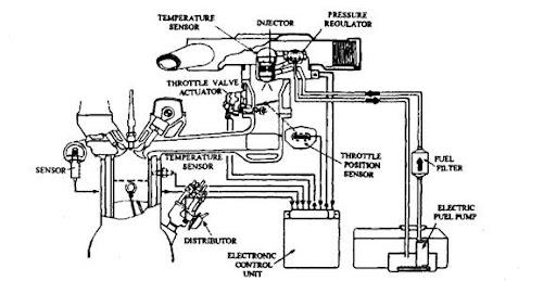 throttle body injection automobile rh what when how com bosch mono jetronic manual Bosch K- Jetronic Manual