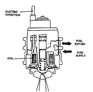 Throttle Body Injection (Automobile)