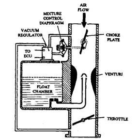 Electronic carburettor choke-plate control.