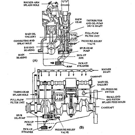 radial engine clip internal combustion engine wiring
