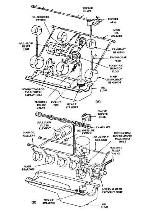 Radial Engine Oil System Diagram. Diagram. Auto Parts