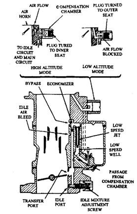 Altitude-compensating Carburettors (Automobile)