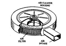 Air Cleaner-cum-filter (Automobile)