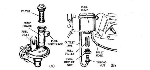 Fuel Filters (Automobile)