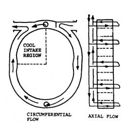Cooling of rotor housing