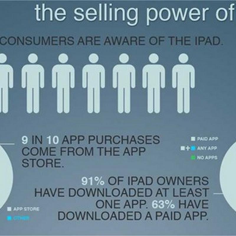 [Infografía] El poder de venta del iPad