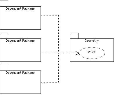 Module_Dependency_Example