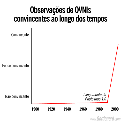 grafico ovni Uma verdade conveniente (15)