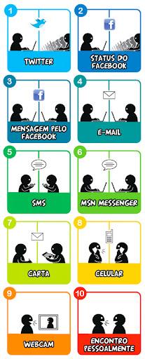 10niveisdeintimidade 10 níveis de intimidade na comunicação de hoje