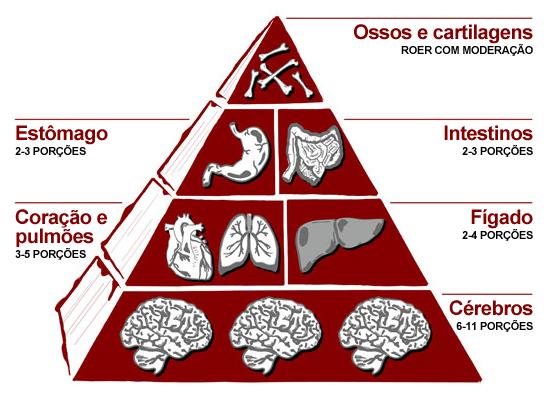 piramidealimentarzumbis Pirâmide alimentar para zumbis