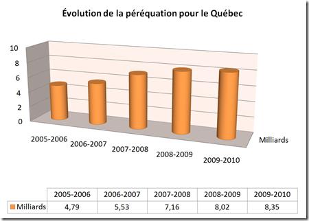Évolution de la péréquation pour le Québec