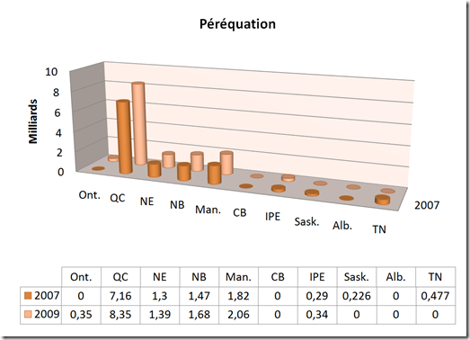 Péréquation