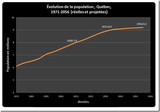 Évolution de la population du Québec