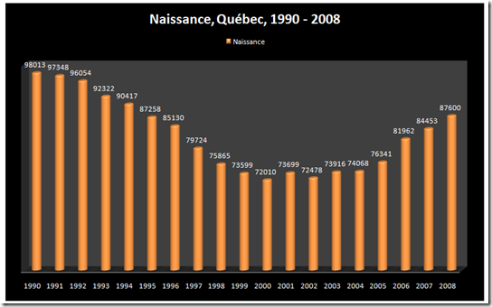 Naissance - Québec