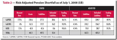 Risk-Adjusted Pension