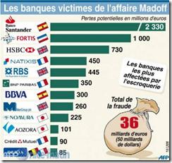 Madoff - Banque