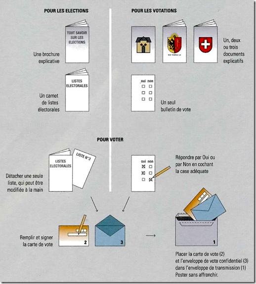 Suisse - Vote par correspondance -3