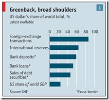 US Dollars share