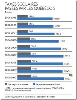 Taxes scolaires Québécois