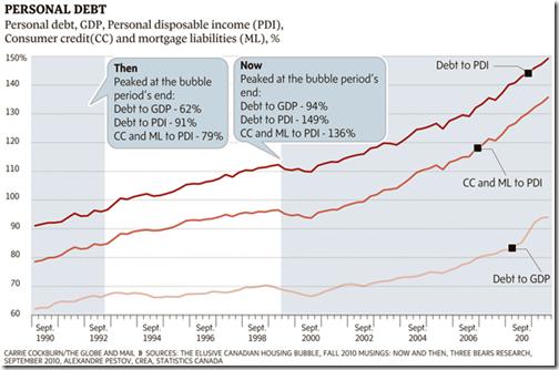 Canada - Personal Debt