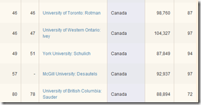 Canada - MBA School