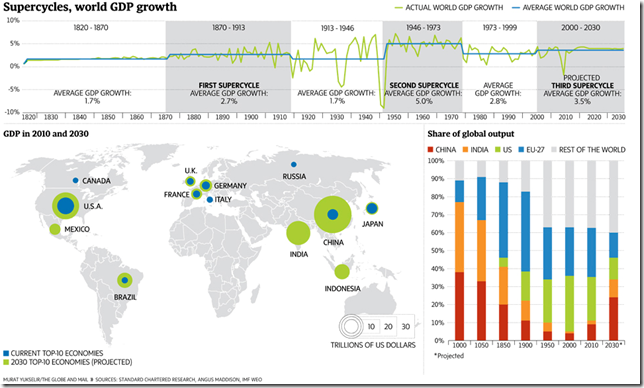 Supercycles world GDP growth